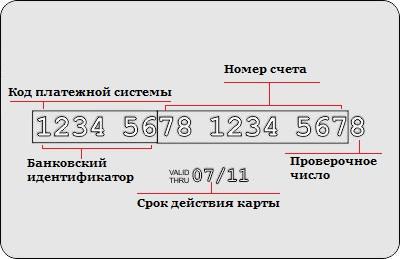 Цифра на карте сбербанка